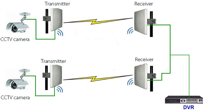 below is a rough diagram showing how these wireless cameras would be  installed